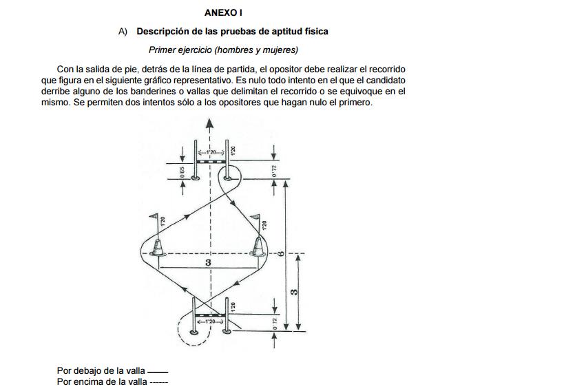 Circuito Agilidad Policia Nacional : Pruebas físicas acceso cnp maría molina aracil i